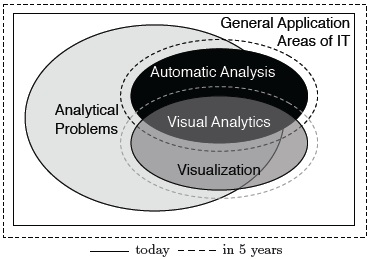 Note that not every automatic or visual analysis problem is a Visual Analytics problem if other effective and efficient ways of solving the problem exist